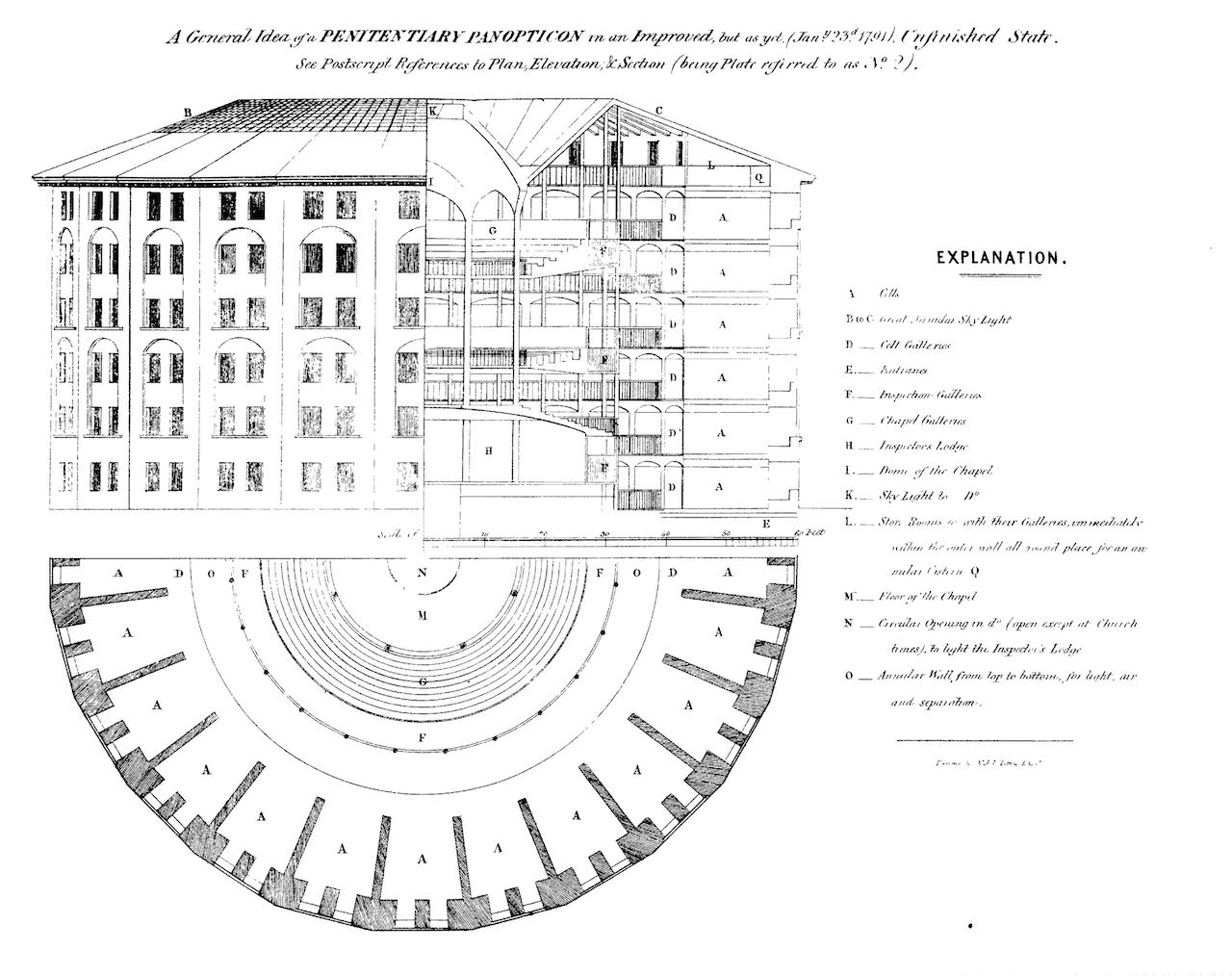 Elevation, section and plan of Jeremy Bentham's Panopticon penitentiary, drawn by Willey Reveley, 1791